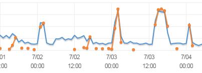 CloudWatch - CPU and an Activity Task